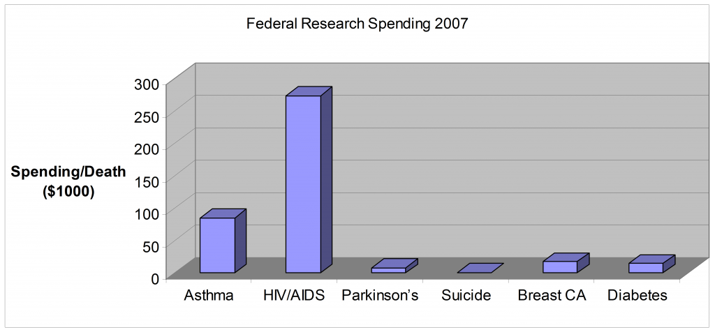 Federal Research Spending 2007 - NIH